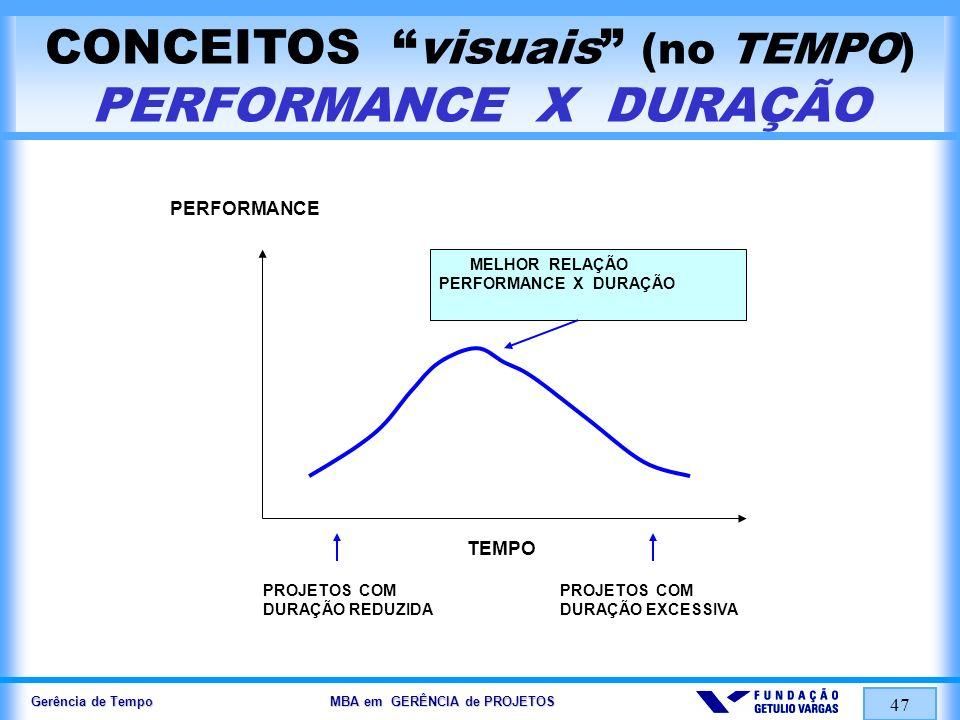 CONCEITOS visuais (no TEMPO) PERFORMANCE X DURAÇÃO