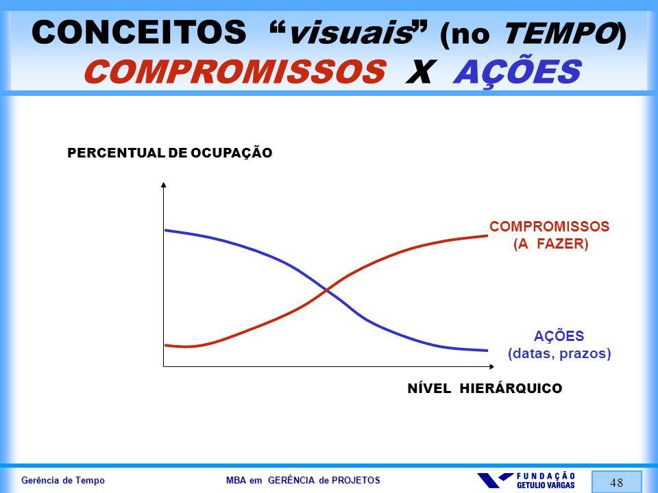 CONCEITOS visuais (no TEMPO) COMPROMISSOS X AÇÕES