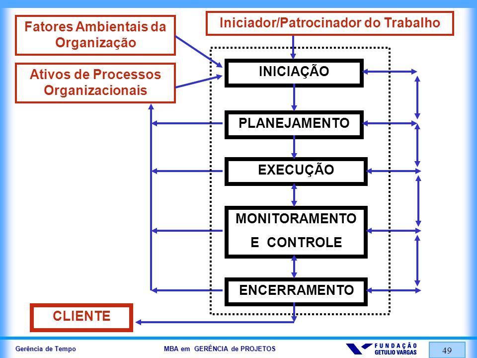 Ativos de Processos Organizacionais Fatores Ambientais da Organização
