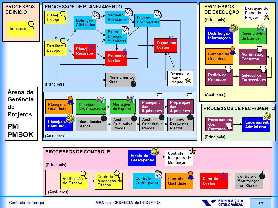 $ $ $ $ $ PMI PMBOK Áreas da Gerência de Projetos PROCESSOS DE INÍCIO