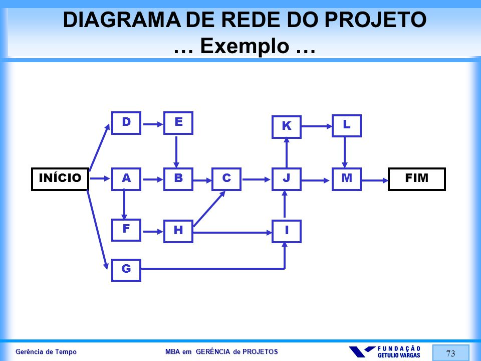 DIAGRAMA DE REDE DO PROJETO … Exemplo …