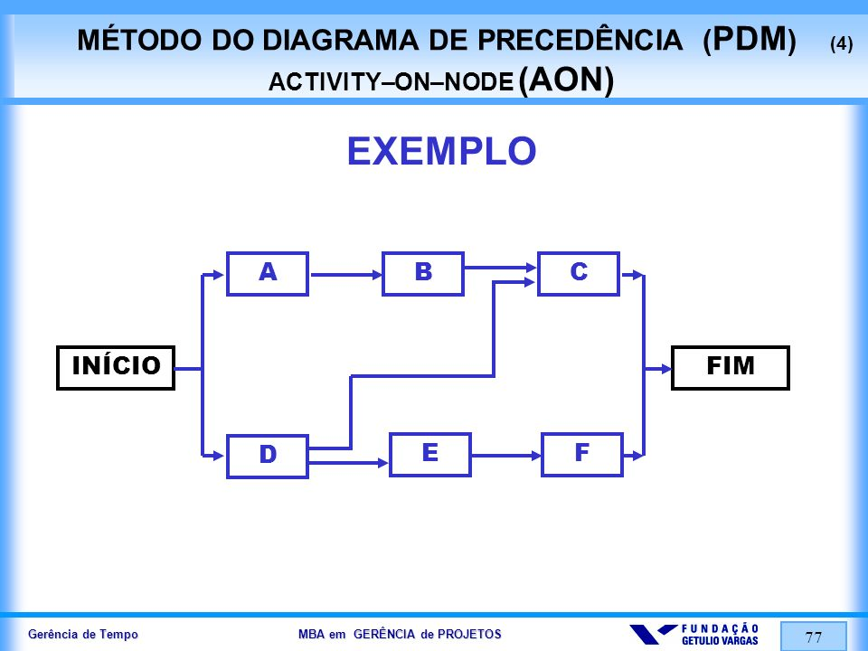 MÉTODO DO DIAGRAMA DE PRECEDÊNCIA (PDM) (4) ACTIVITY–ON–NODE (AON)
