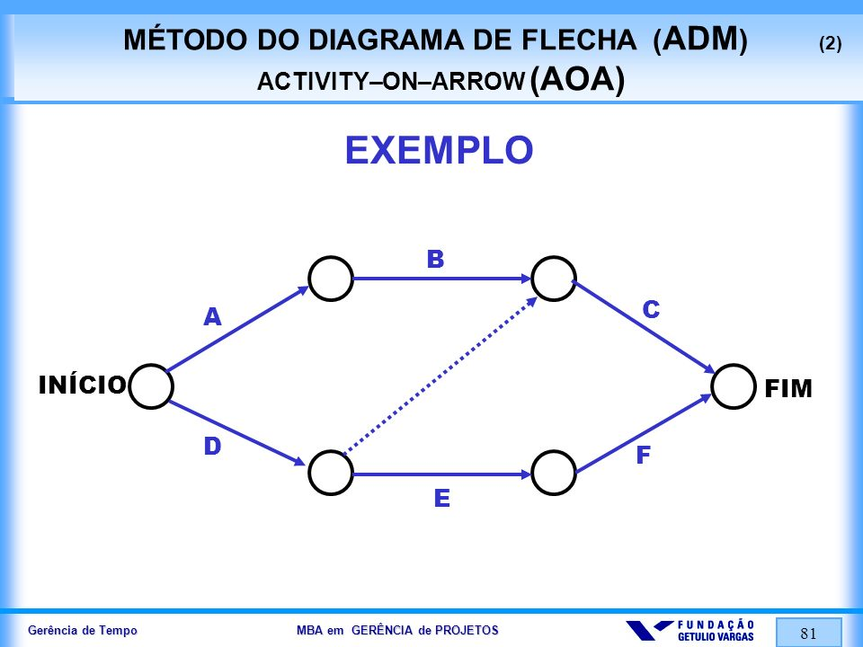 MÉTODO DO DIAGRAMA DE FLECHA (ADM) (2) ACTIVITY–ON–ARROW (AOA)