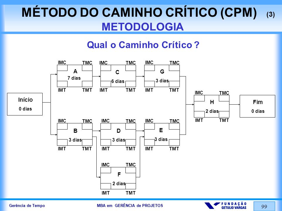 MÉTODO DO CAMINHO CRÍTICO (CPM) (3) METODOLOGIA