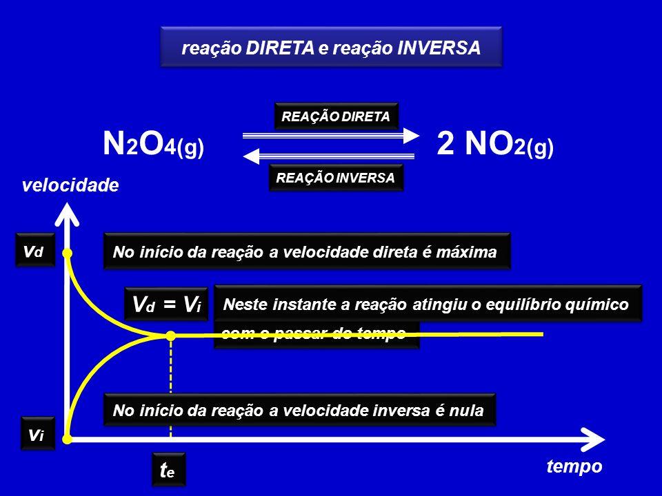 N2O4(g) 2 NO2(g) vd Vd = Vi vi te reação DIRETA e reação INVERSA