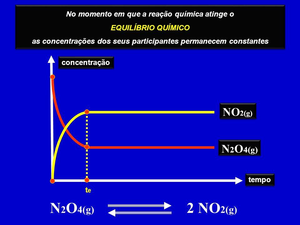 N2O4(g) 2 NO2(g) NO2(g) N2O4(g)