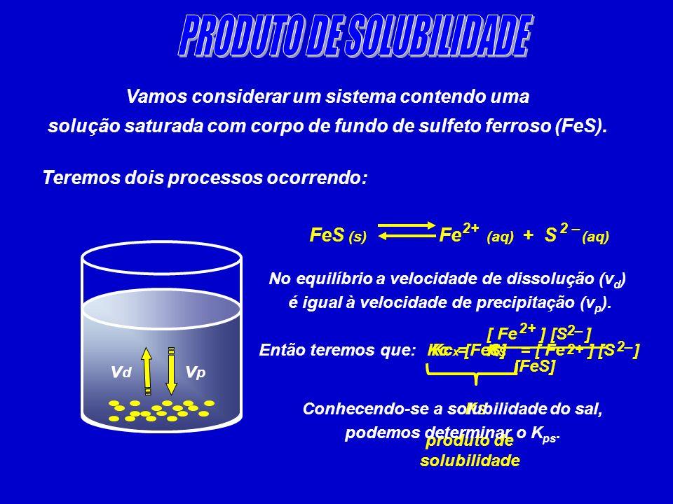 PRODUTO DE SOLUBILIDADE