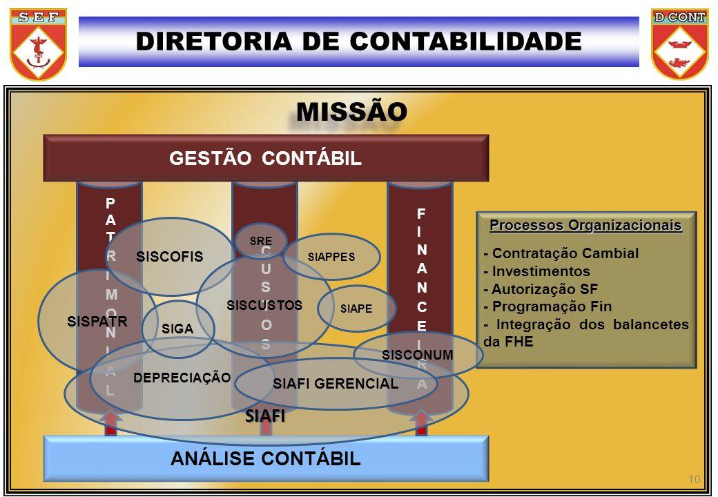 DIRETORIA DE CONTABILIDADE Processos Organizacionais