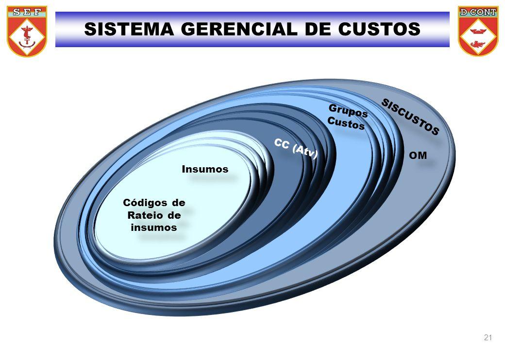 SISTEMA GERENCIAL DE CUSTOS