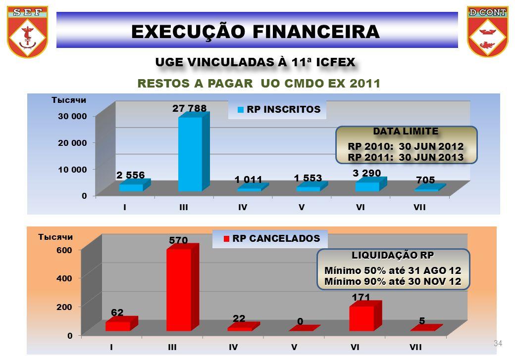 UGE VINCULADAS À 11ª ICFEX RESTOS A PAGAR UO CMDO EX 2011