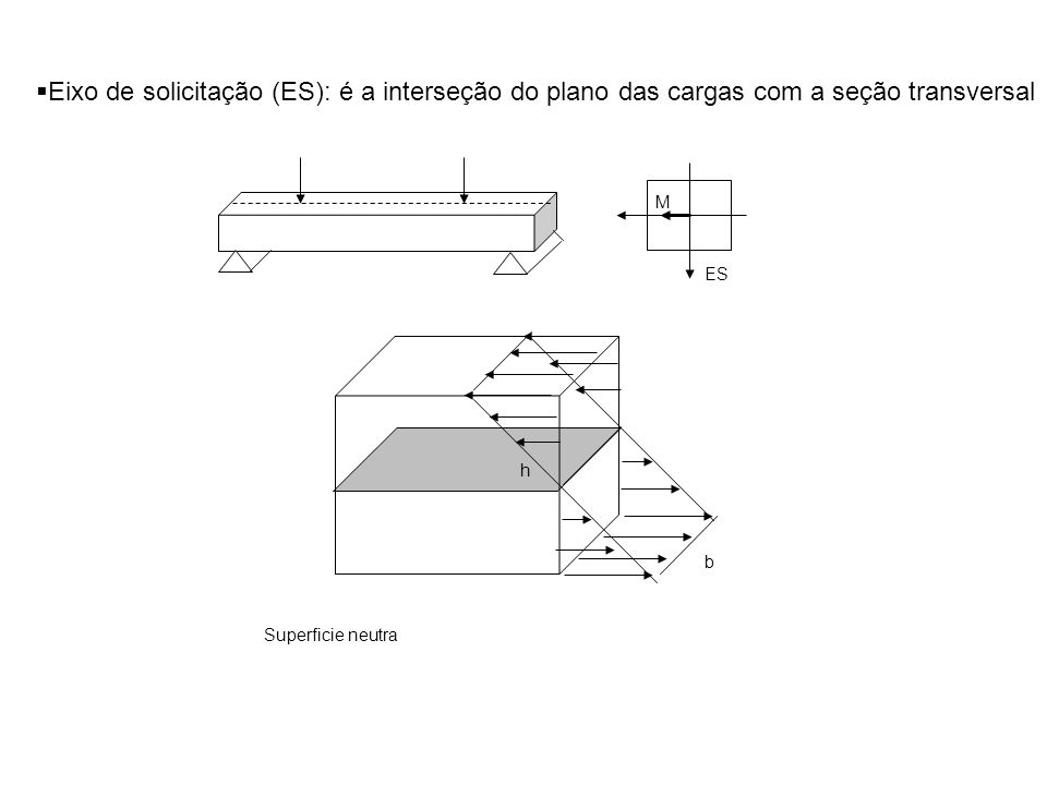 Eixo de solicitação (ES): é a interseção do plano das cargas com a seção transversal