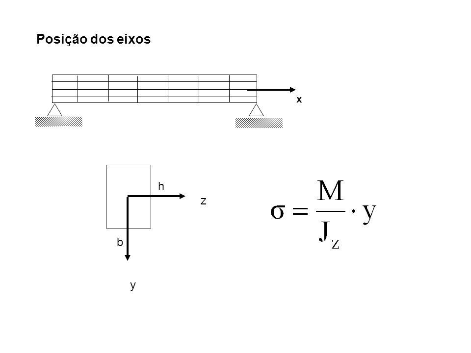 Posição dos eixos x h z b y