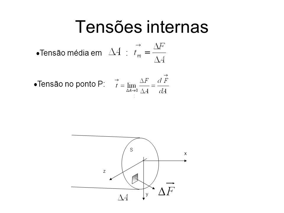 Tensões internas Tensão média em : Tensão no ponto P: : S x y z