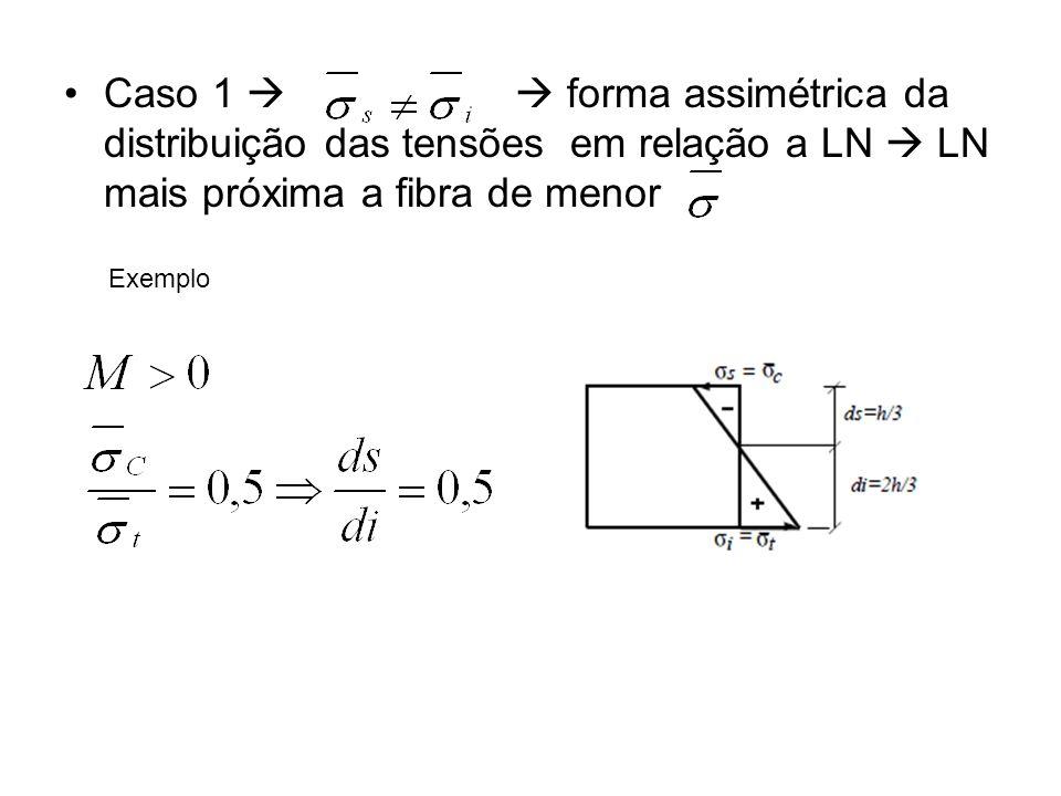 Caso 1   forma assimétrica da distribuição das tensões em relação a LN  LN mais próxima a fibra de menor