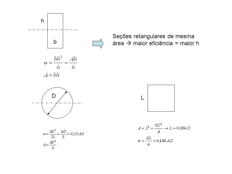 h Seções retangulares de mesma área  maior eficiência = maior h b D L