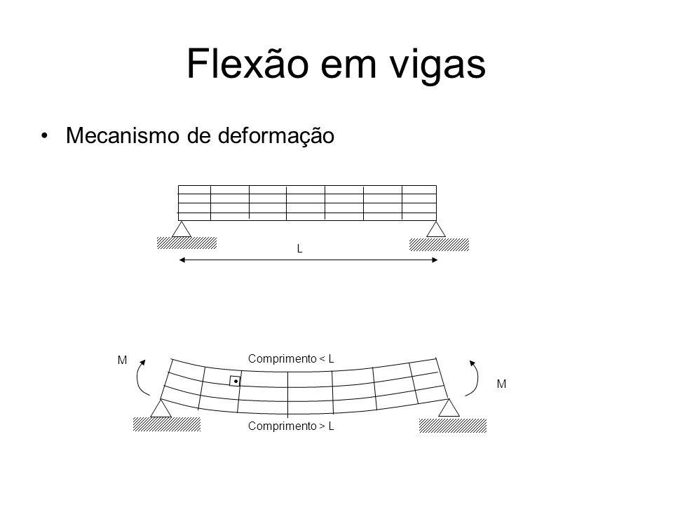Flexão em vigas Mecanismo de deformação L Comprimento < L M