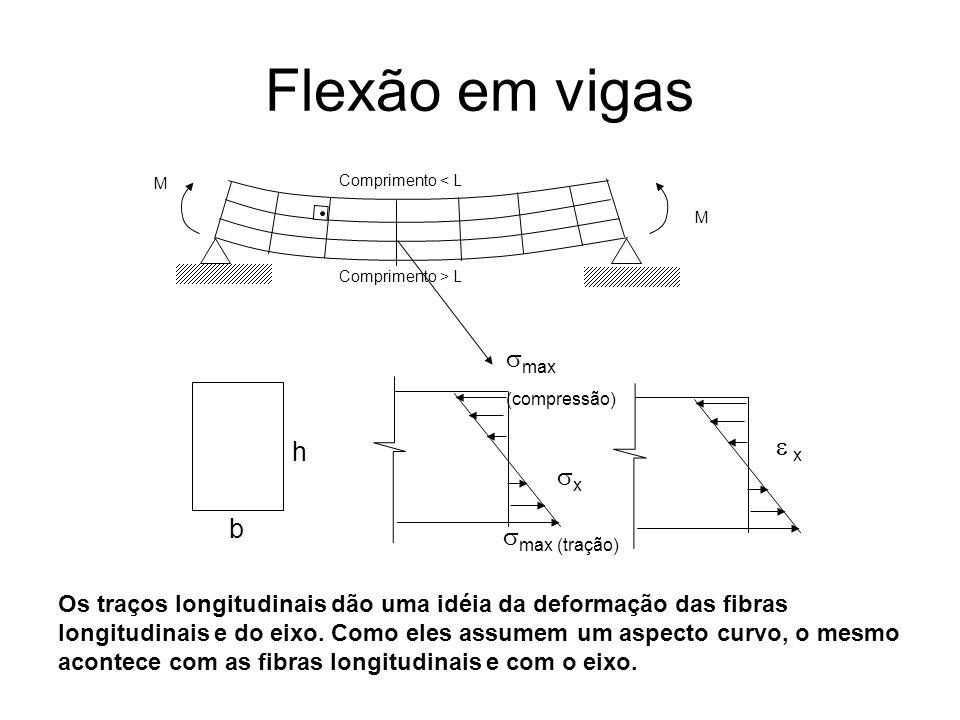 Flexão em vigas smax (compressão) e x h sx b smax (tração)