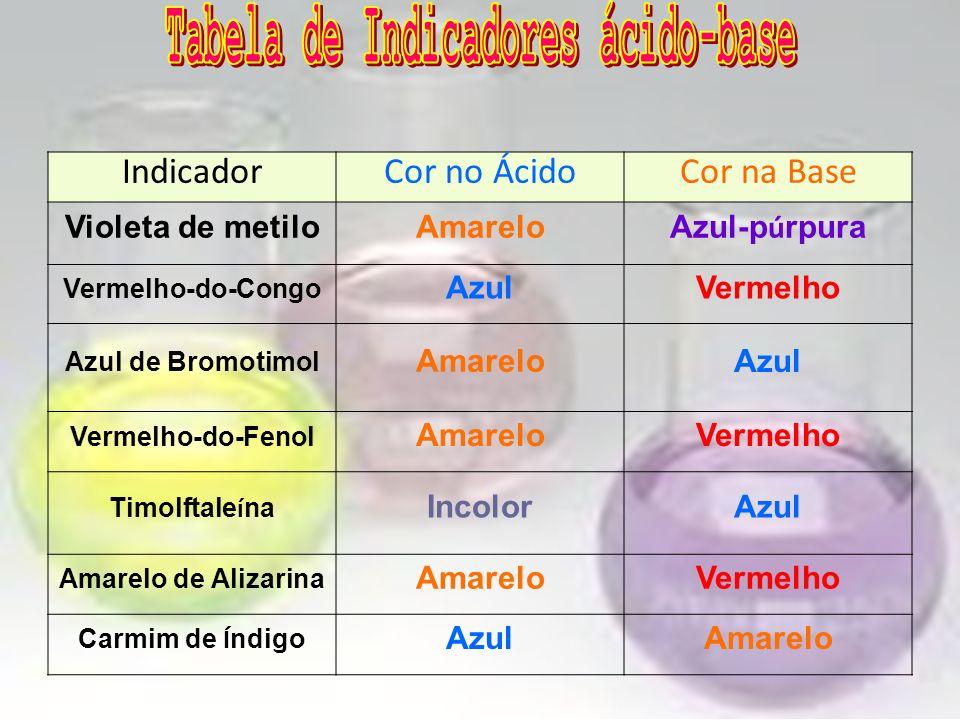 Tabela de Indicadores ácido-base