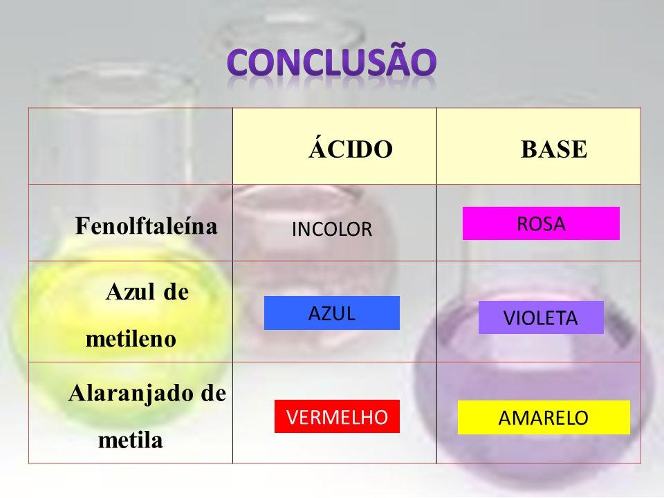 CONCLUSÃO ÁCIDO BASE Fenolftaleína Azul de metileno