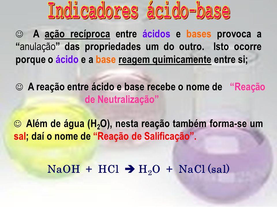 Indicadores ácido-base NaOH + HCl  H2O + NaCl (sal)