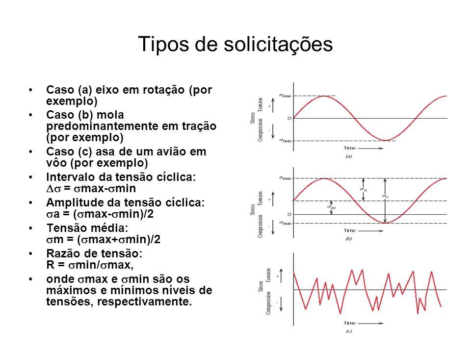 Tipos de solicitações Caso (a) eixo em rotação (por exemplo)