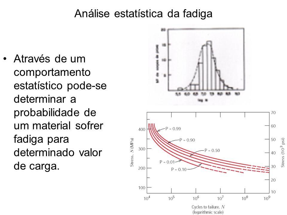 Análise estatística da fadiga