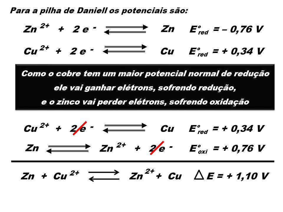 - Zn + 2 e Zn E° = – 0,76 V - Cu + 2 e Cu E° = + 0,34 V Cu - + 2 e Cu