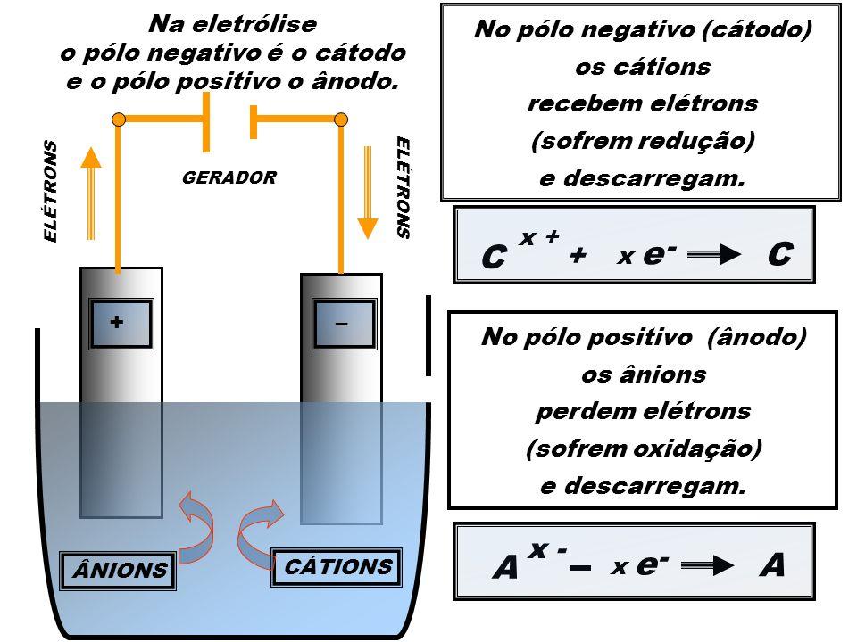 C C A A - + x - - Na eletrólise o pólo negativo é o cátodo