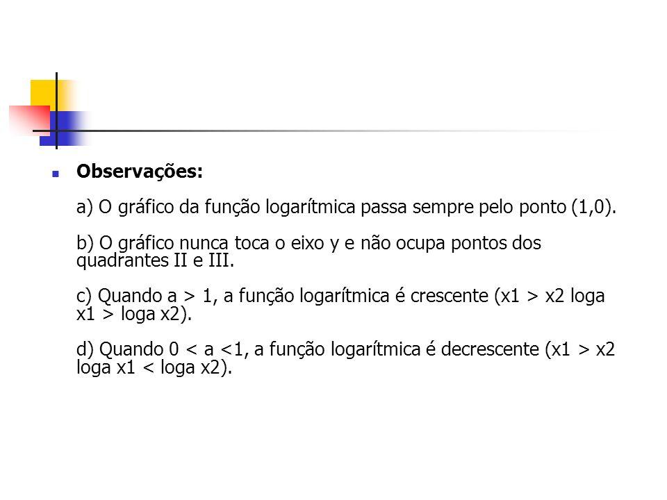 Observações: a) O gráfico da função logarítmica passa sempre pelo ponto (1,0).