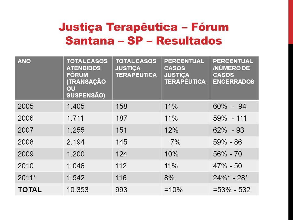 Justiça Terapêutica – Fórum Santana – SP – Resultados