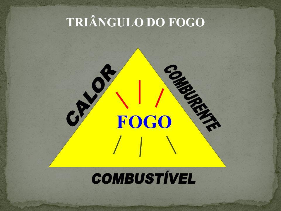 TRIÂNGULO DO FOGO CALOR COMBURENTE FOGO COMBUSTÍVEL