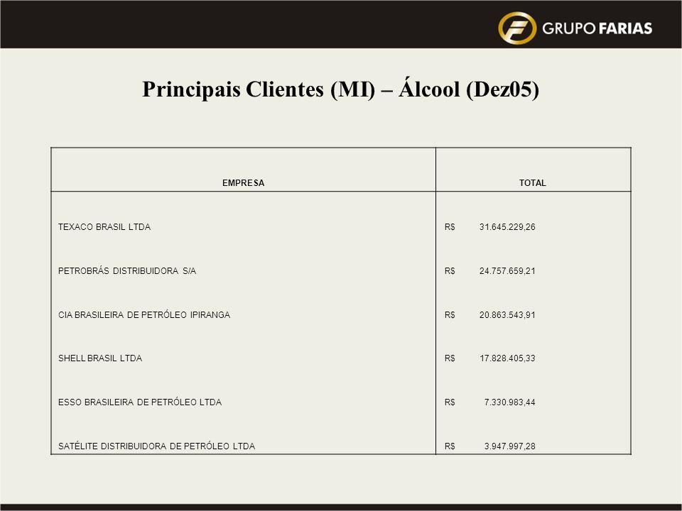 Principais Clientes (MI) – Álcool (Dez05)