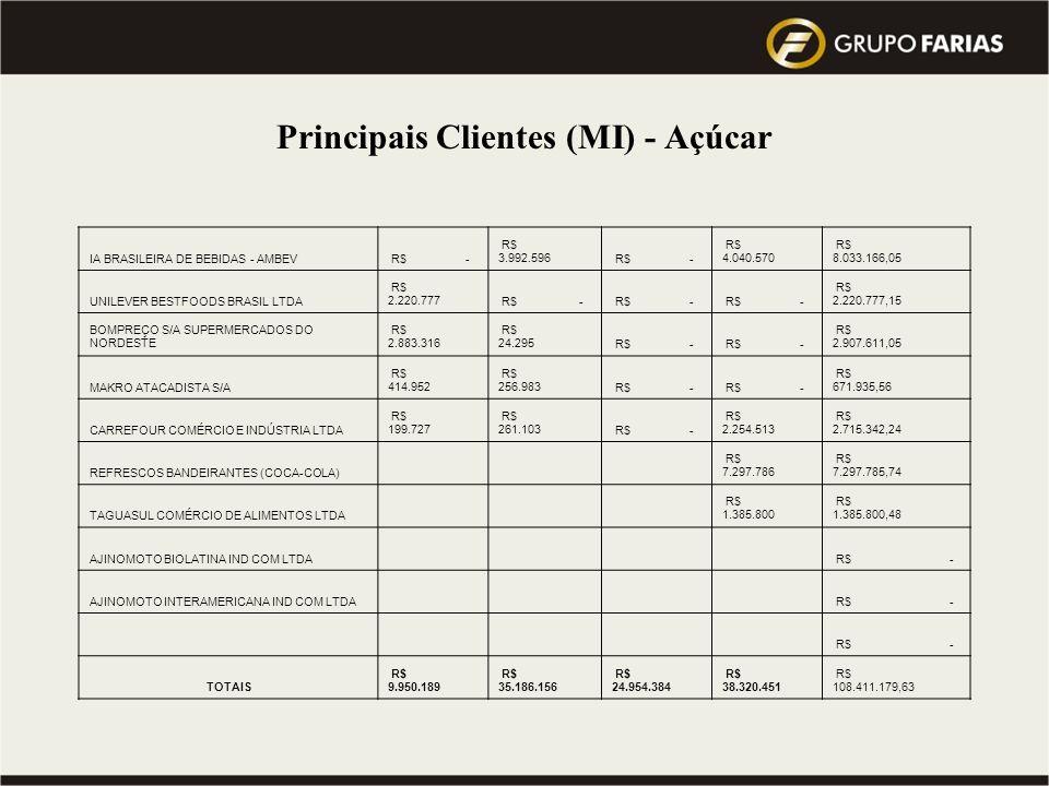 Principais Clientes (MI) - Açúcar