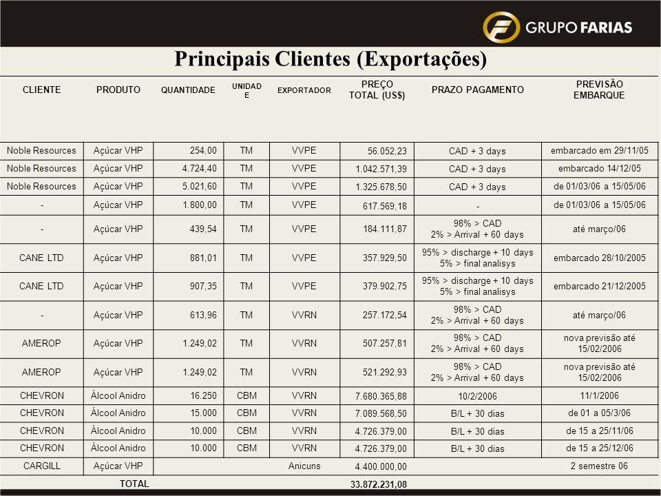 Principais Clientes (Exportações)