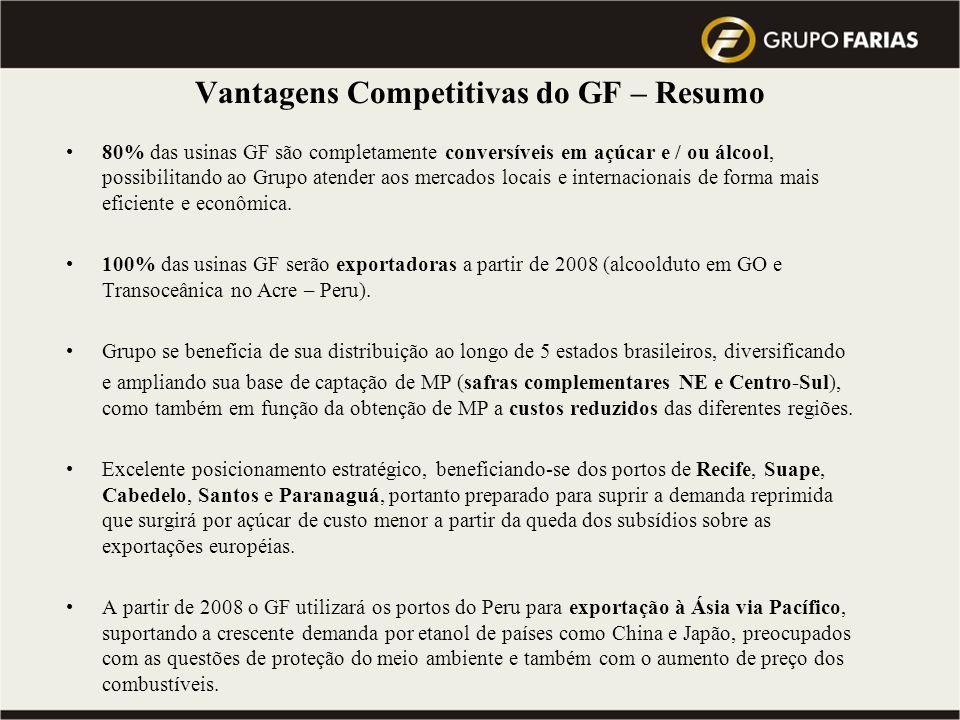 Vantagens Competitivas do GF – Resumo