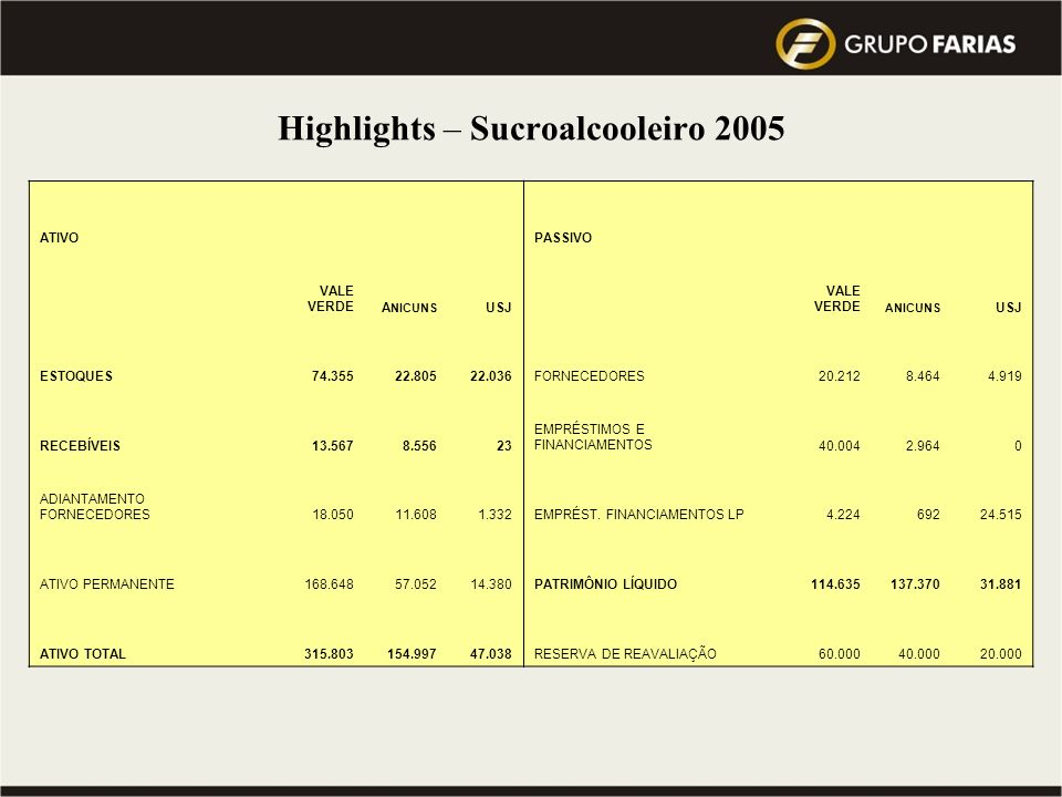 Highlights – Sucroalcooleiro 2005