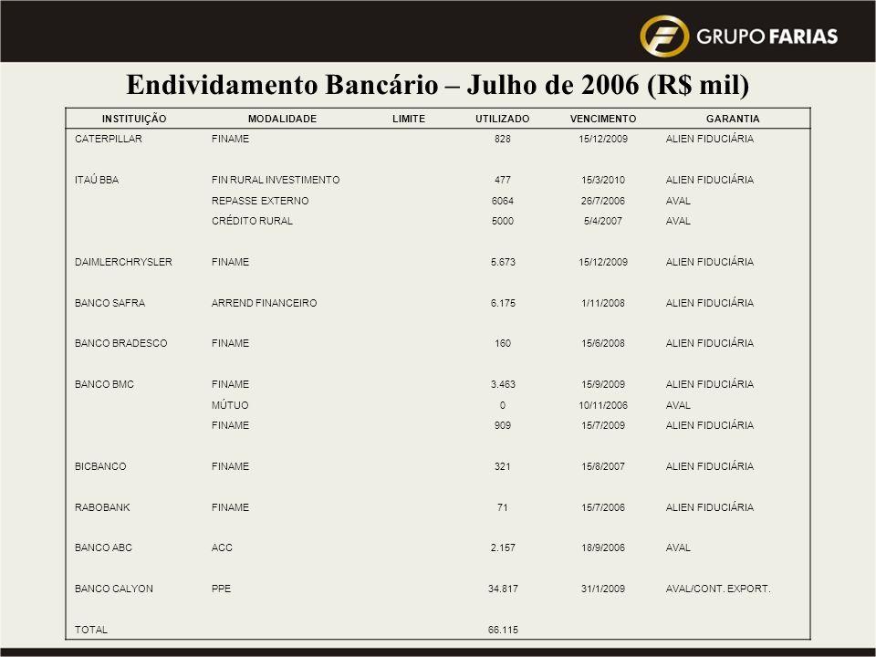 Endividamento Bancário – Julho de 2006 (R$ mil)