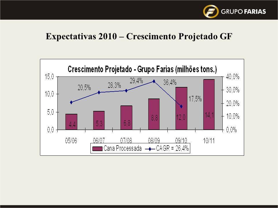 Expectativas 2010 – Crescimento Projetado GF