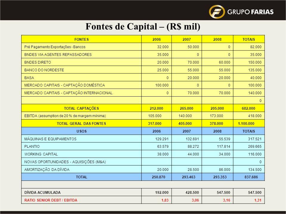 Fontes de Capital – (R$ mil)