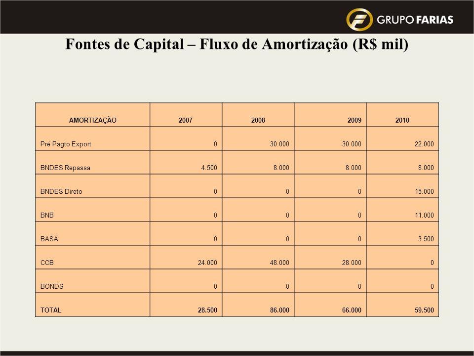 Fontes de Capital – Fluxo de Amortização (R$ mil)