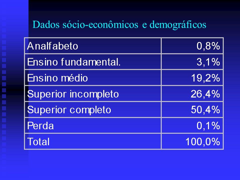Dados sócio-econômicos e demográficos