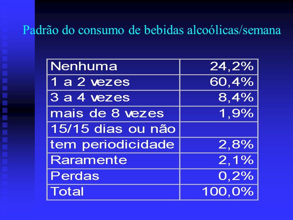 Padrão do consumo de bebidas alcoólicas/semana