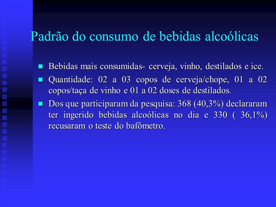 Padrão do consumo de bebidas alcoólicas
