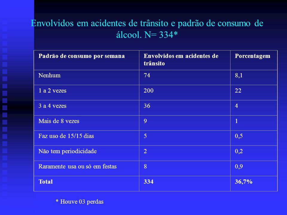 Envolvidos em acidentes de trânsito e padrão de consumo de álcool
