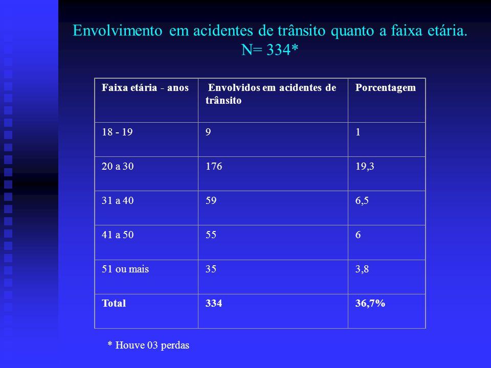Envolvimento em acidentes de trânsito quanto a faixa etária. N= 334*
