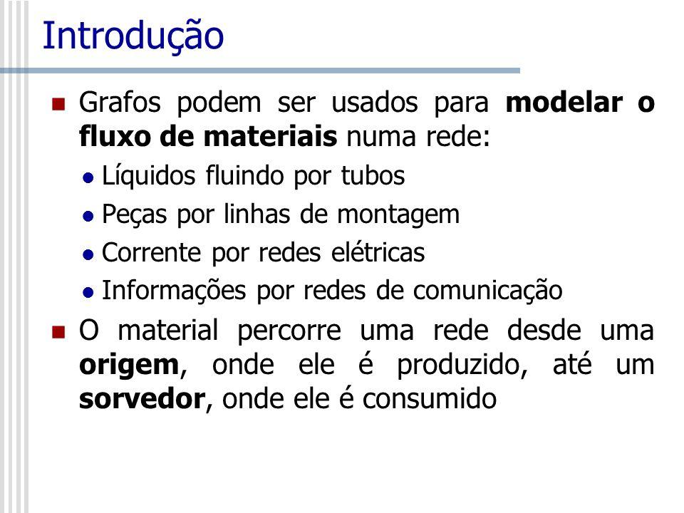 Introdução Grafos podem ser usados para modelar o fluxo de materiais numa rede: Líquidos fluindo por tubos.