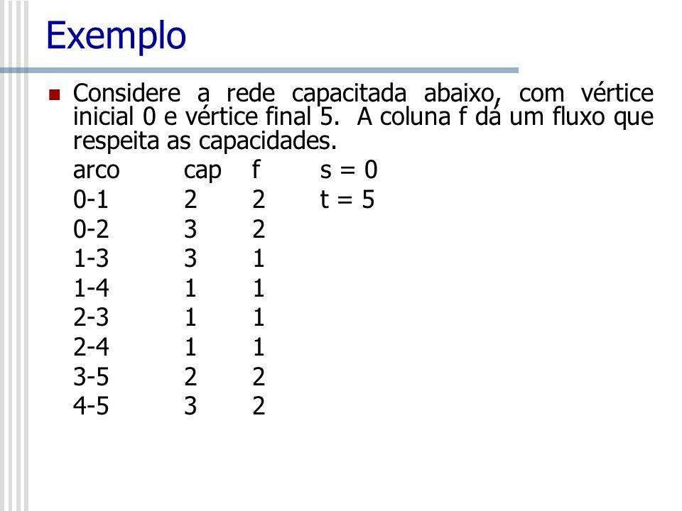 Exemplo Considere a rede capacitada abaixo, com vértice inicial 0 e vértice final 5. A coluna f dá um fluxo que respeita as capacidades.