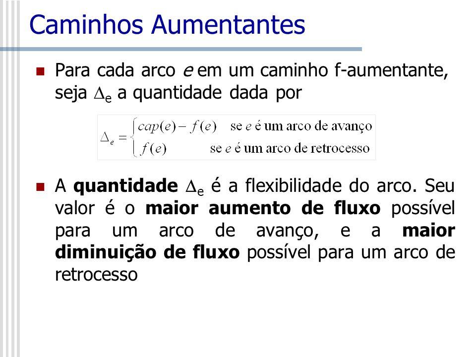 Caminhos Aumentantes Para cada arco e em um caminho f-aumentante, seja e a quantidade dada por.