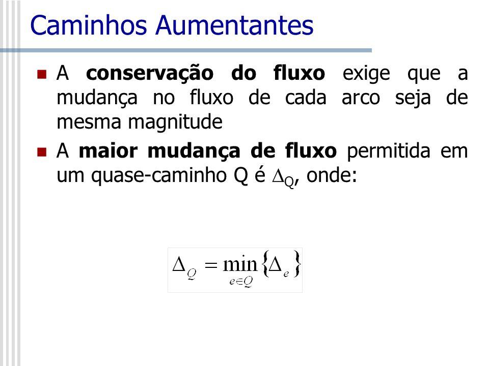 Caminhos Aumentantes A conservação do fluxo exige que a mudança no fluxo de cada arco seja de mesma magnitude.