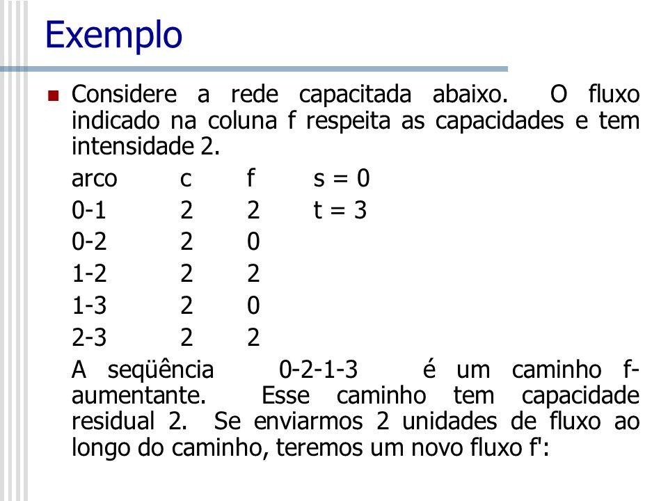 Exemplo Considere a rede capacitada abaixo. O fluxo indicado na coluna f respeita as capacidades e tem intensidade 2.